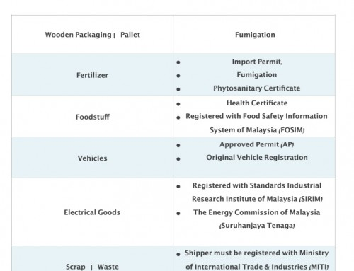 Important requirements for import & export